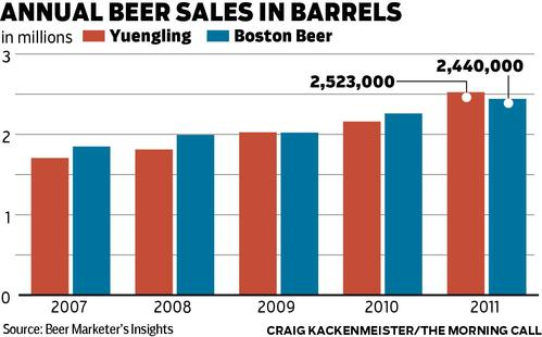 yuengling-vs-boston-beer-2010