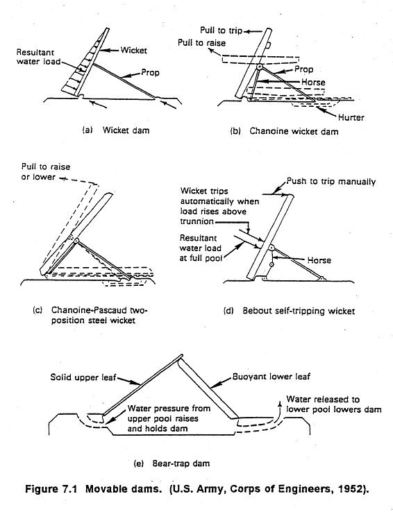 99c091 supplement 1: movable dams diagram (1952)
