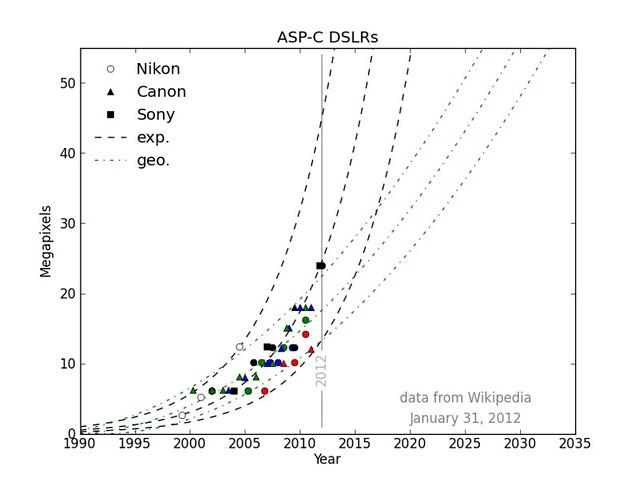 ASP-C Sensor Megapixels