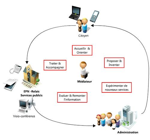 Le médiateur numérique : passerelle entre l'usager et l'administration
