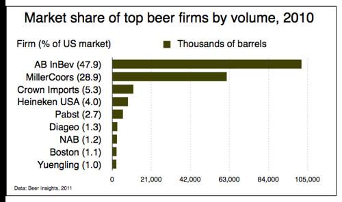 market-share-2010