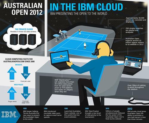 IBM & AO 2012_infographic