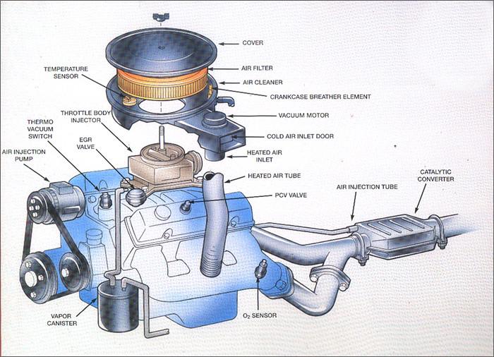 Automotive Emissions System