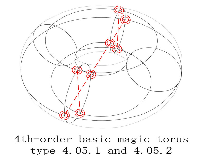 order 4 magic torus type T4.05.1.2 basic magic sub squares diagram 1