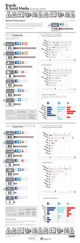 Brands & Social Media: Infografica Banche e Assicurazioni