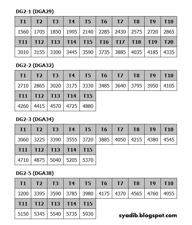 Tangga Gaji untuk DGA29, DGA32, DGA34 & DGA38 di atas adalah