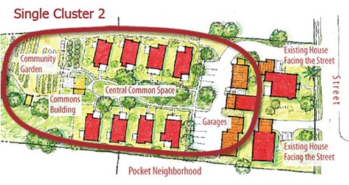 sample site plan (via Pocket Neighborhoods)