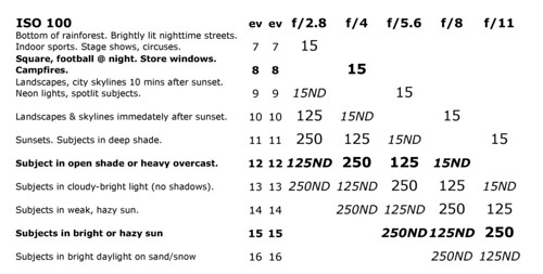 Widelux Exposure Calculator — ISO 100