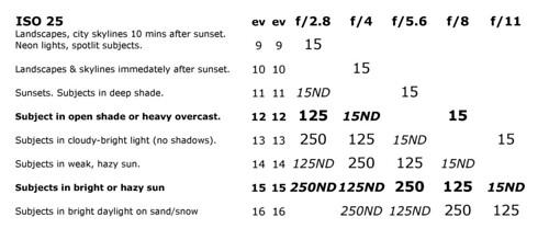 Widelux Exposure Calculator — ISO 25