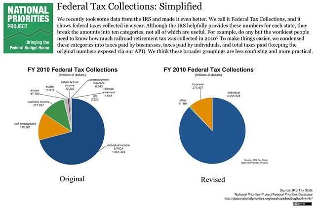 FY 2010 Federal Tax Collection