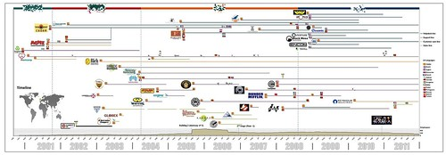 Timeline_15012012 by anfeot