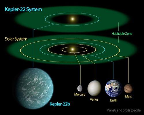 Kepler-22b System Diagram