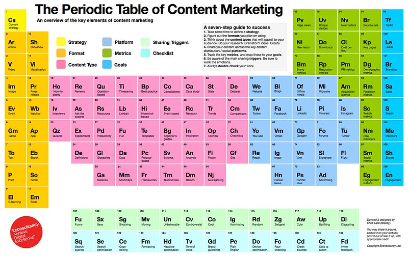 La table périodique du marketing de contenu