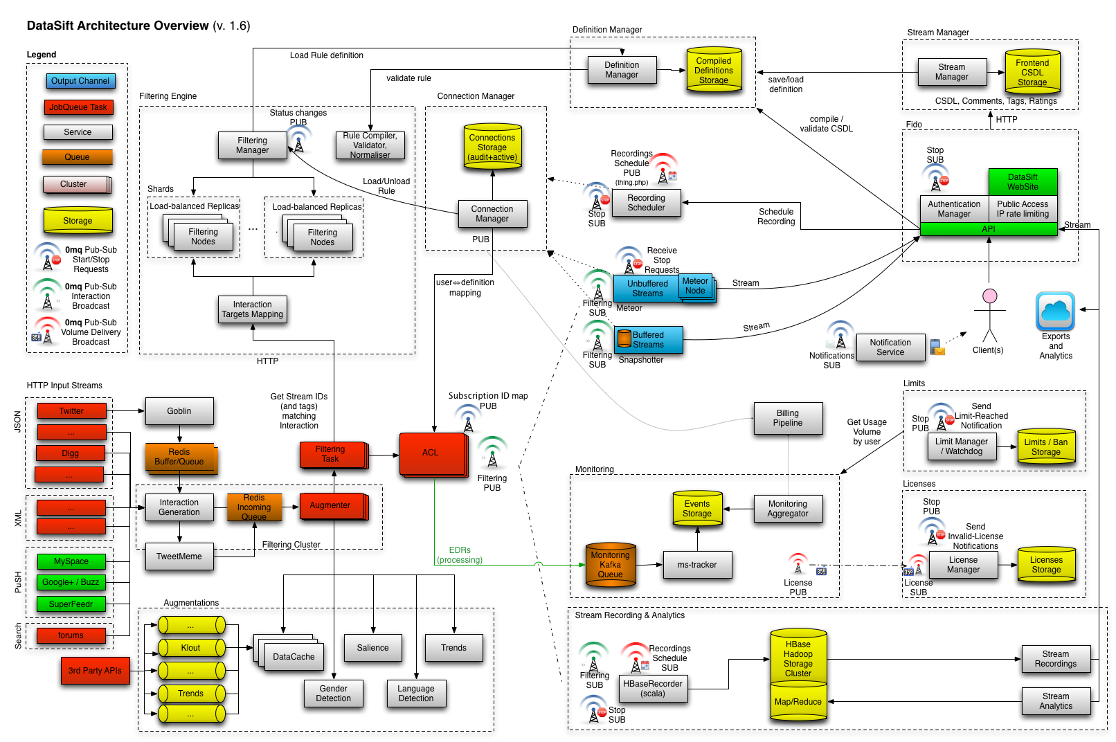 datasift architecture  realtime datamining at     tweets per    the diagram
