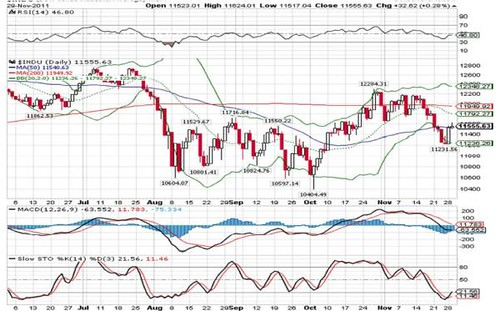 DowJones30-11-2011