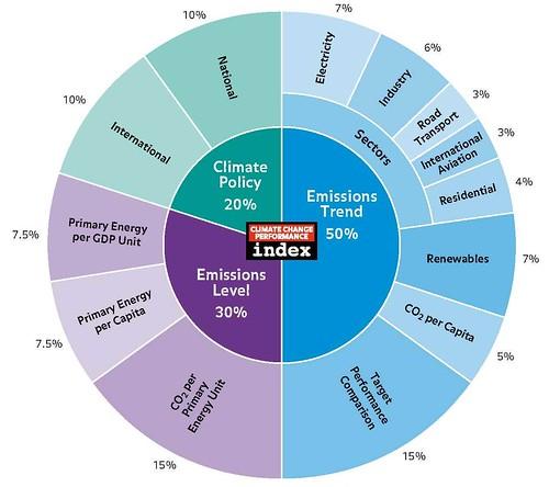 2012 CCPI 指標評比架構圖。圖片取自看守德國與歐洲行動網合作的報告書