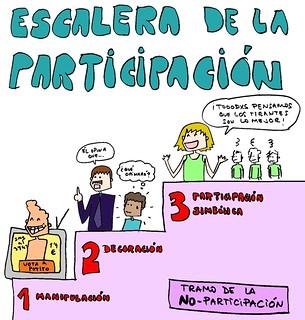 escalera de la participación TIC - tramo de la no participación
