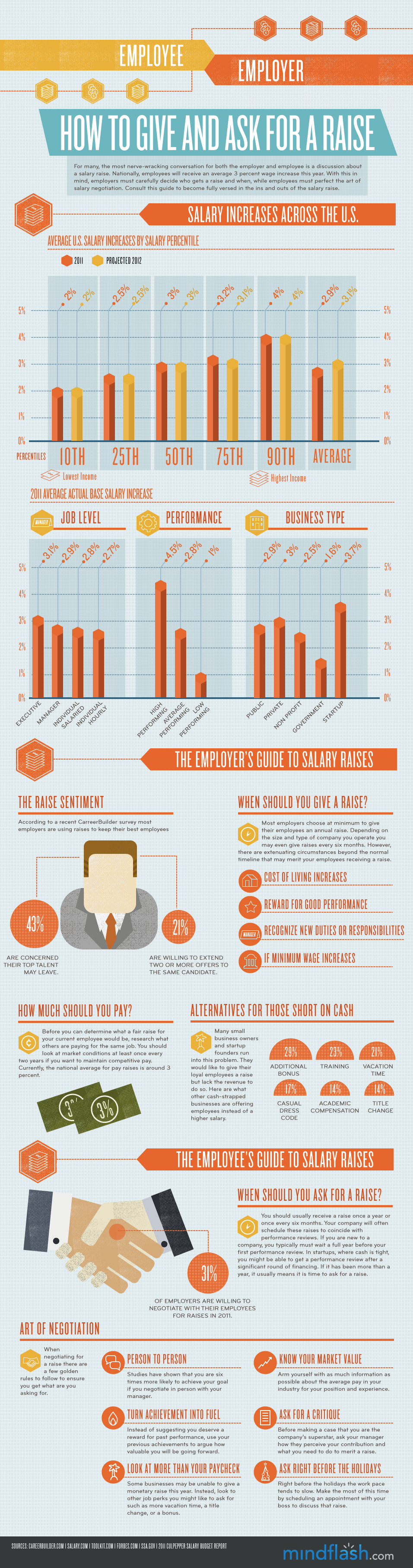 How to ask for a raise [infographic]