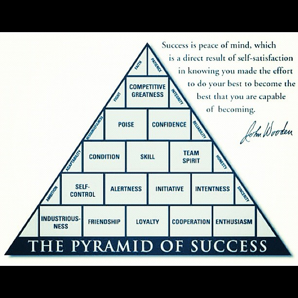 It's just a picture of Unforgettable John Wooden Pyramid of Success Printable