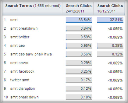 Top search terms containing SMRT (Comparison between 24 rolling weeks ending 10 December and 24 December)