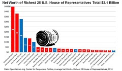 Net Worth of Richest 25 U.S. House of Representatives