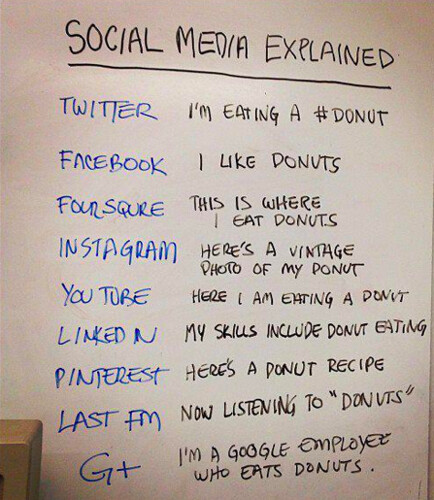 Social media from Facebook and Twitter to Google+ and Last.FM explained with donuts. Mmmm.