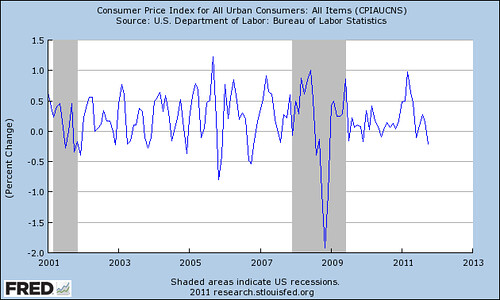 fredgraph2001ToPresentInflation