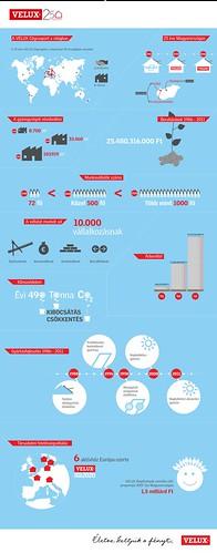 VELUX 25 év, infografika