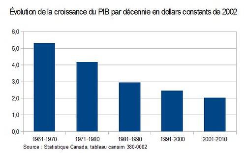 Évolution de la croissance du PIB par décennie en dollars constants de 2002