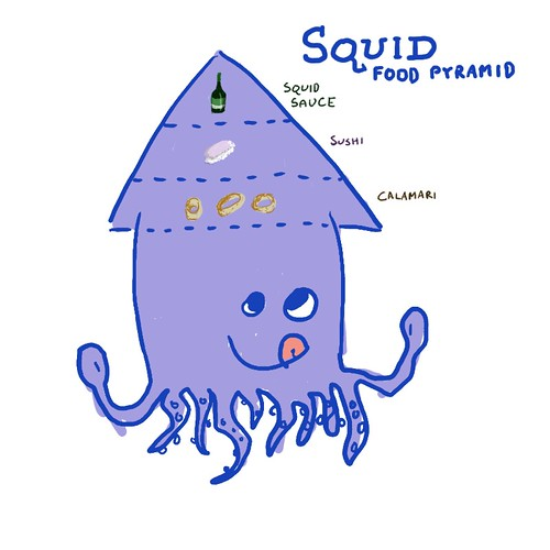 Squid Food Pyramid