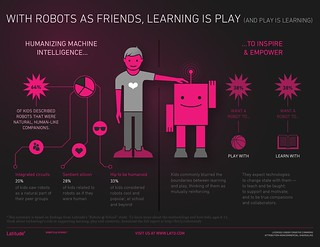 Infographic: Robots @ School
