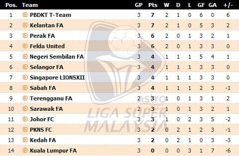 Kelantan vs Johor FC | Liga Super Malaysia 2012 | Live Result