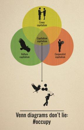 Capitalism-Venndiagram_459