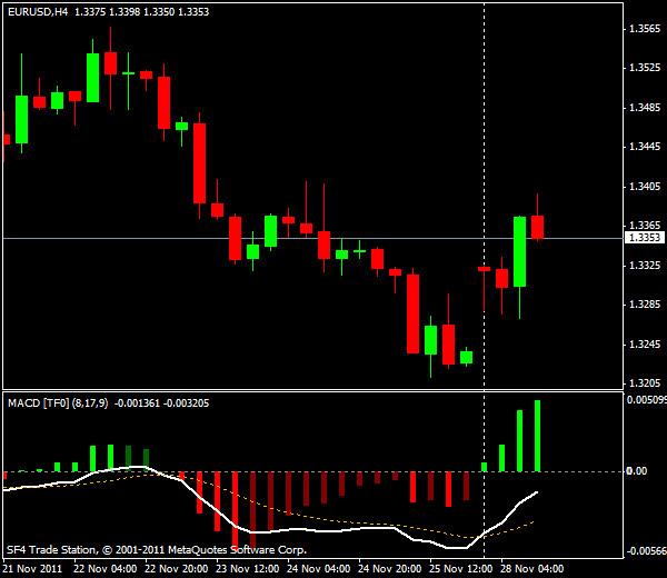 Прогнозы форекс: EUR/USD, американская сессия 28 ноября 2011