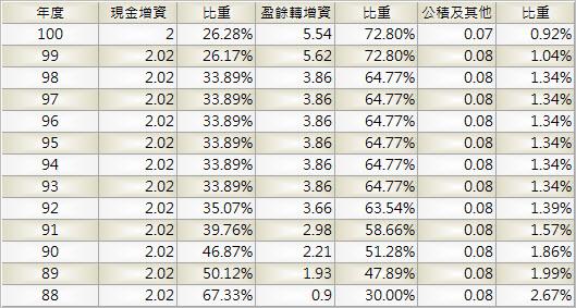6203_海韻電_股本形成_1003Q