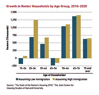 renting is growing (via ULI report What's Next?)