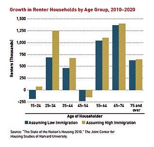 trend in rental housing (by: Urban Land Institute)