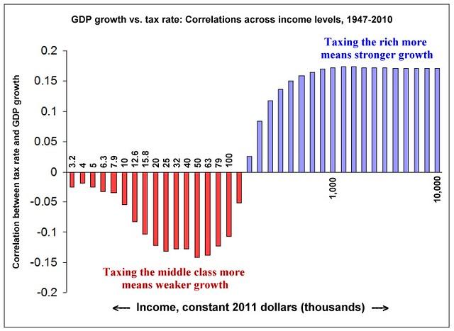 GDP-tax