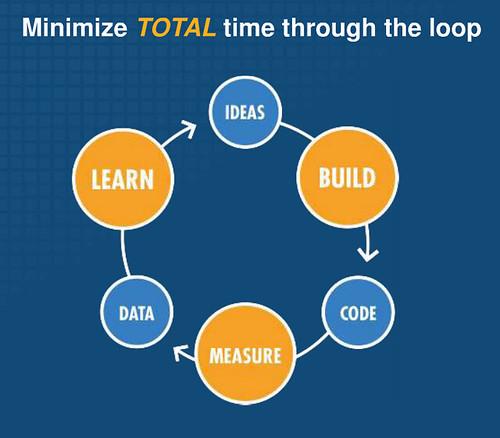 lean startup BML loop