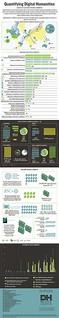 Infographic: Quantifying Digital Humanities