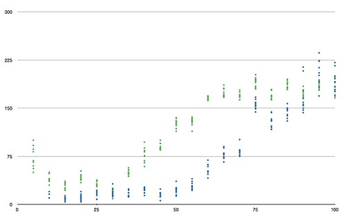 Accuracy of Morse transmission over LED/light sensor