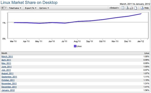 Net Applicatons: Linux desktop piaci részesedés @ 2012. jan.