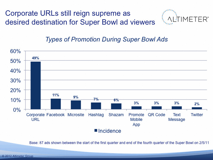 2012 Superbowl Ad Analysis: Corporate URLs still reign supreme
