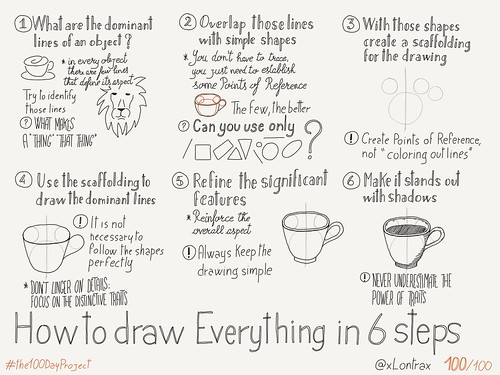 "The Day 100/100 of my #the100DayProject is a ""How to draw everything"" Sketchnote"