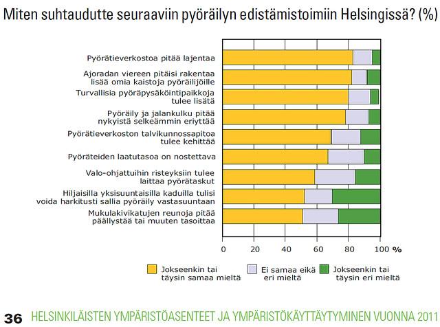 Suhtautuminen pyöräilyn edistämistoimiin Helsingissä