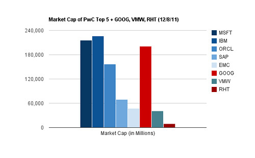 PwC Top 5 + GOOG, VMW, RHT
