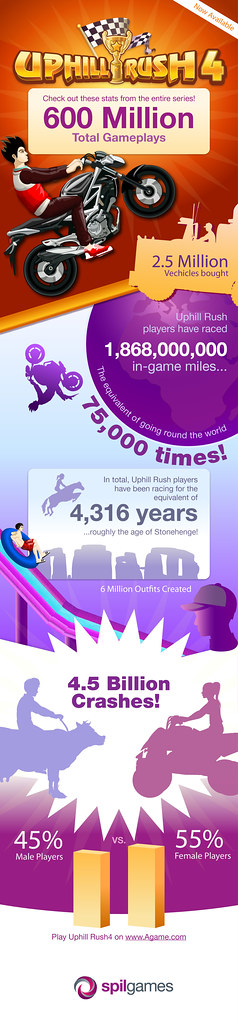 Spil Games Uphill Rush 4 Infographic