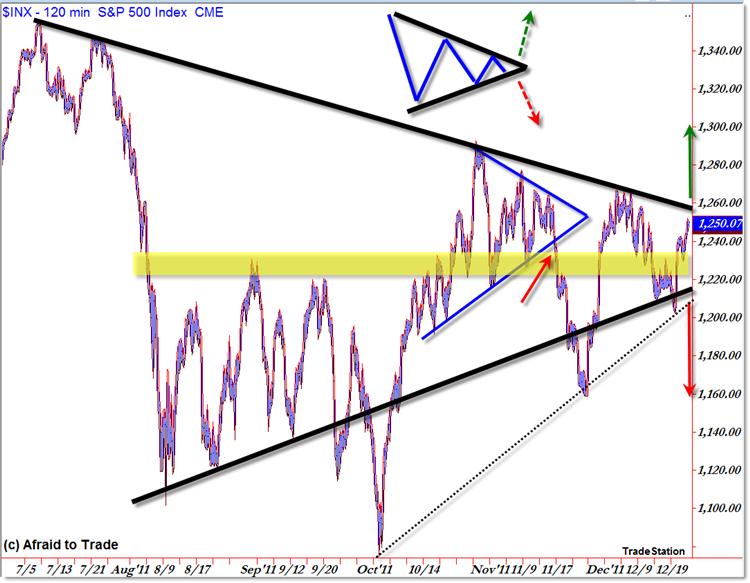 SPX 120m Triangle