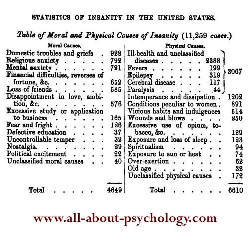 psychology Statistics