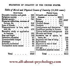 psychology of Physical Illness